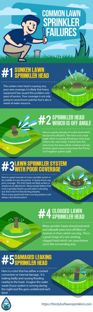 Lawn Sprinkler Services Amherstburg